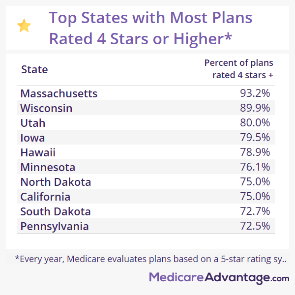 The Best States for Medicare in 2021