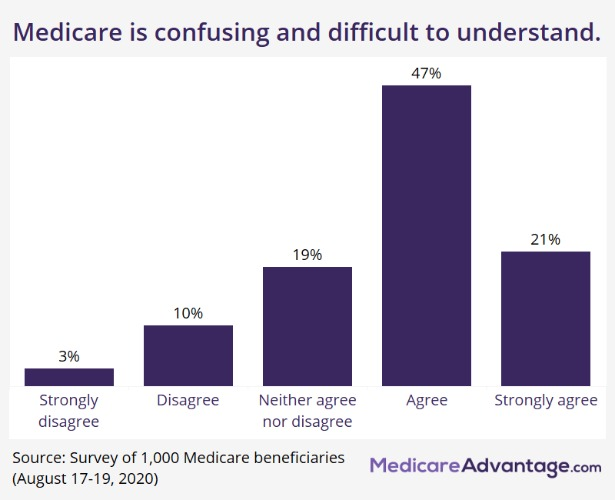 Most Medicare Beneficiaries Don't Understand Their Coverage